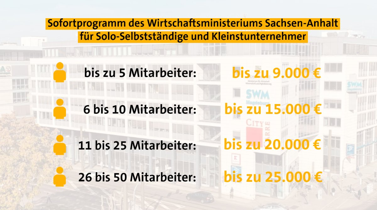 MW-Sofortprogramm